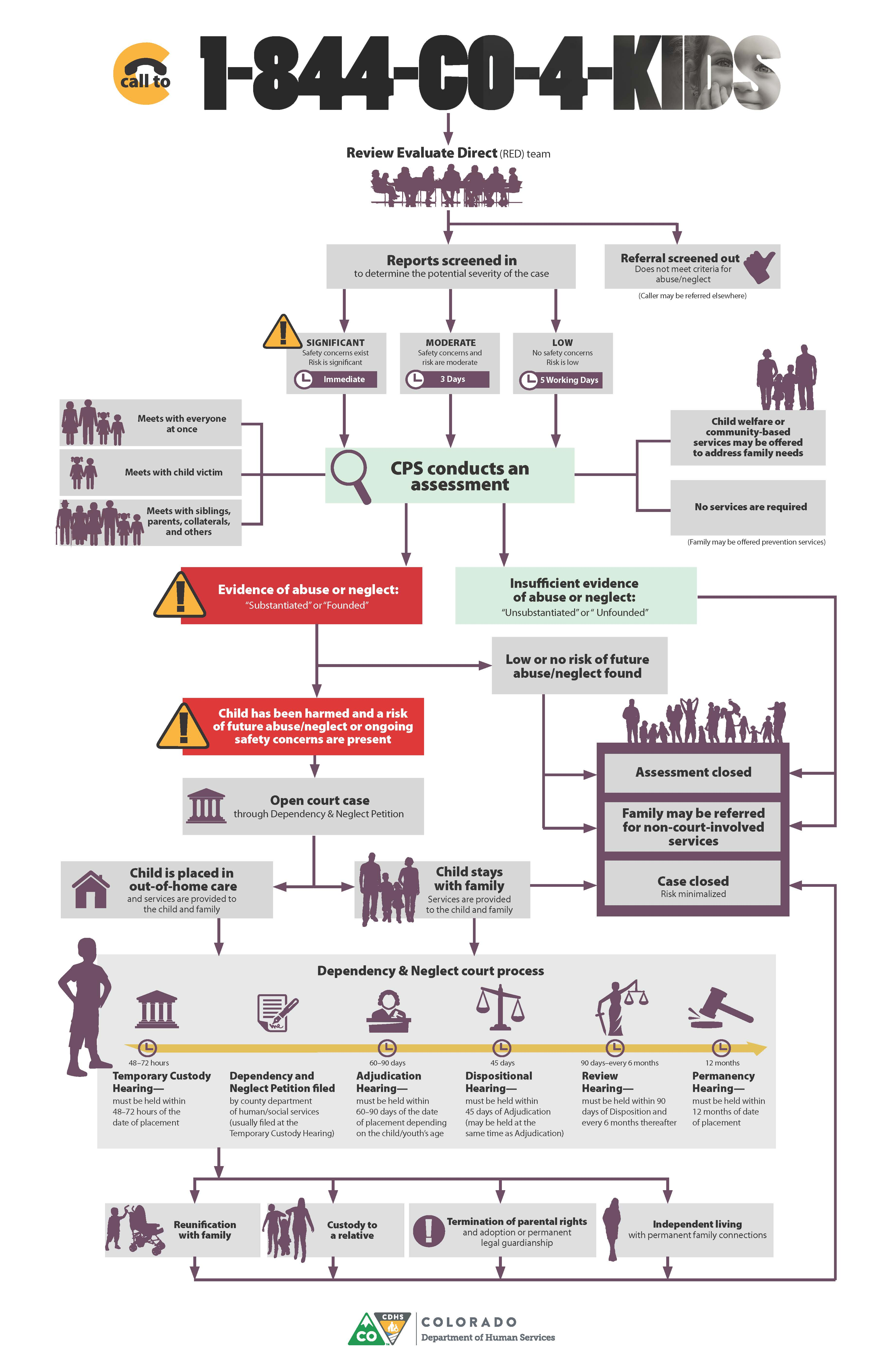 See The Below Chart To See The Process Of How Child Welfare Calls Are  Handled